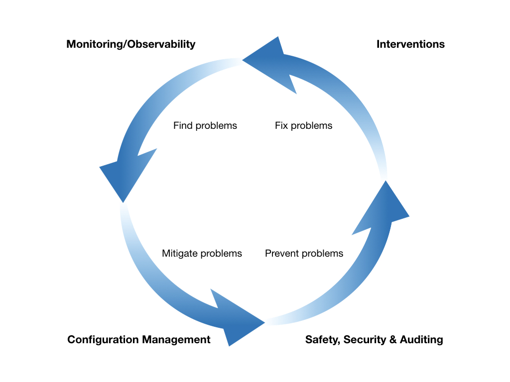 The Failure Reporting Analysis and Corrective Action System (FRACAS) diagram